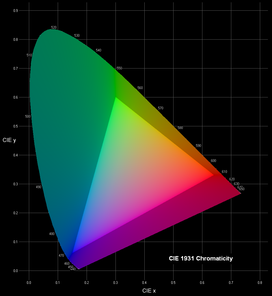 The CIE 1931 Chromaticity Diagram