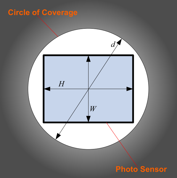 Circle of Coverage and Photo Sensor